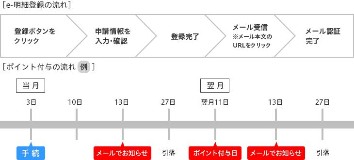201510_e-meisai_WEB_3